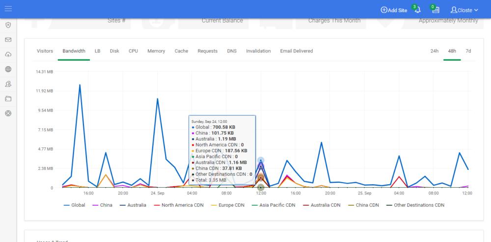 Google CDN hourly bandwidth usage