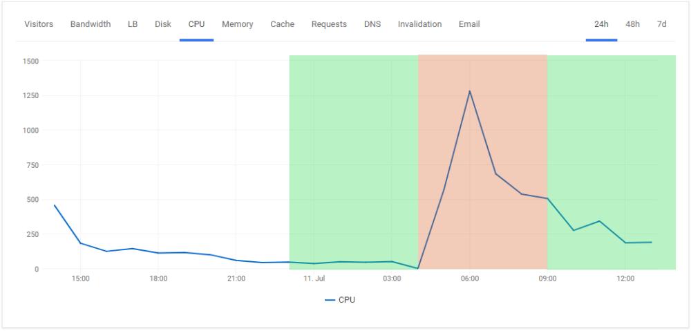 WordPress CPU usage